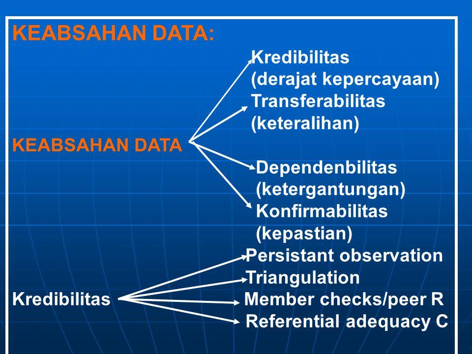 KEABSAHAN DATA: Kredibilitas (derajat kepercayaan) Transferabilitas (keteralihan) KEABSAHAN DATA Dependenbilitas (ketergantungan) Konfirmabilitas (kep