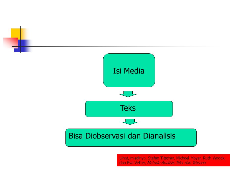 Isi Media Teks Bisa Diobservasi dan Dianalisis Lihat, misalnya, Stefan Titscher, Michael Mayer, Ruth Wodak, dan Eva Vetter, Metode Analisis Teks dan Wacana
