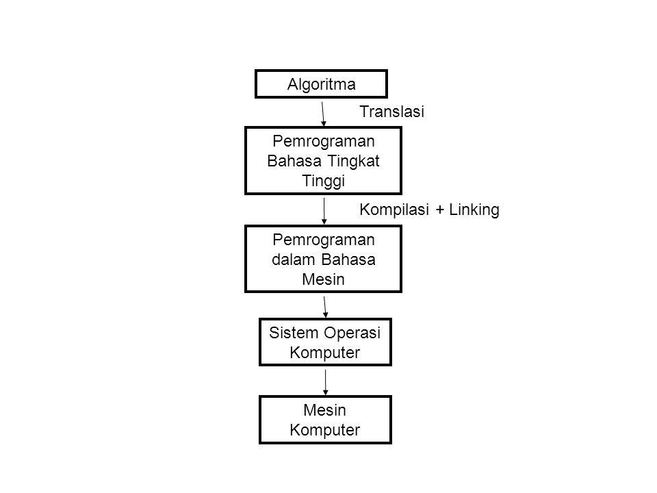 Algoritma Pemrograman Bahasa Tingkat Tinggi Pemrograman dalam Bahasa Mesin Sistem Operasi Komputer Mesin Komputer Translasi Kompilasi + Linking