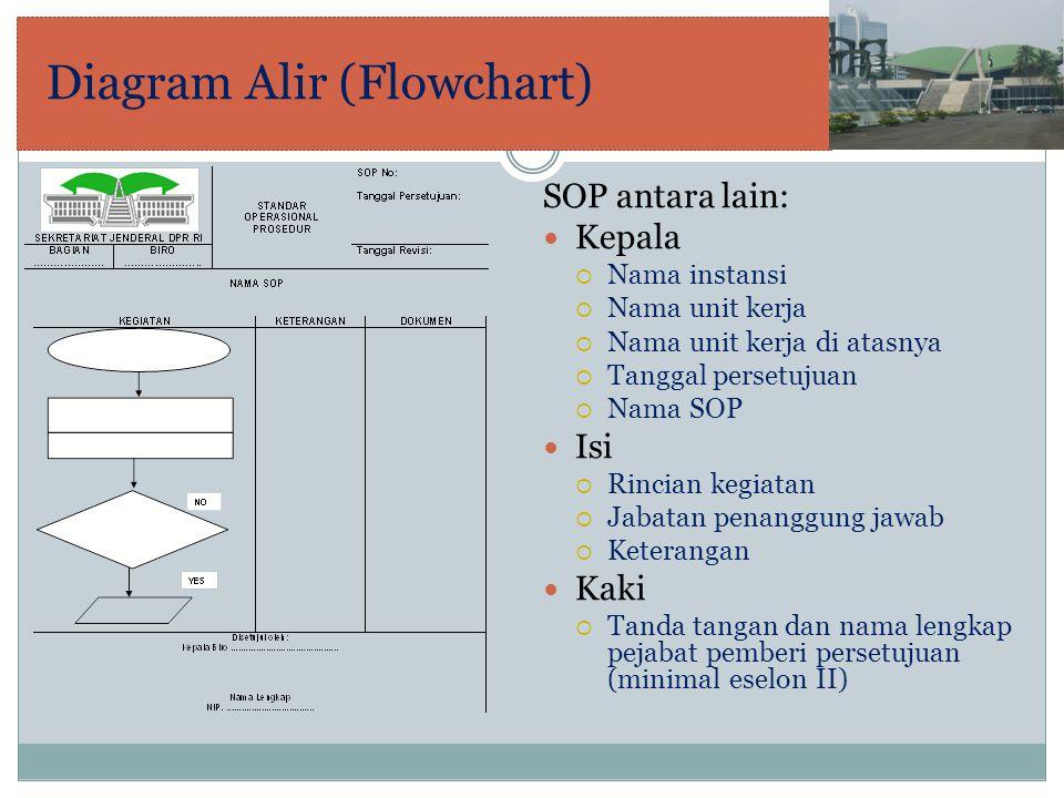 Diagram Alir (Flowchart) SOP antara lain: Kepala  Nama instansi  Nama unit kerja  Nama unit kerja di atasnya  Tanggal persetujuan  Nama SOP Isi 