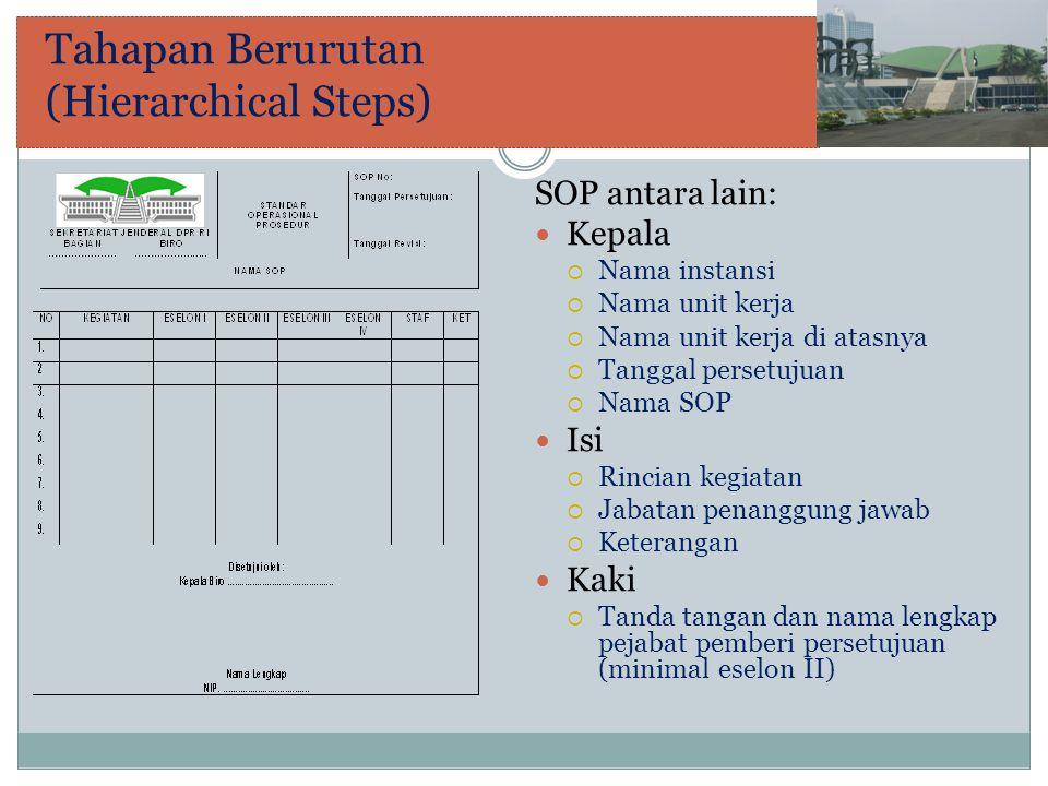 Grafik SOP antara lain: Kepala  Nama instansi  Nama unit kerja  Nama unit kerja di atasnya  Tanggal persetujuan  Nama SOP Isi  Rincian kegiatan yang disertai dengan penanggung jawabnya Kaki  Tanda tangan dan nama lengkap pejabat pemberi persetujuan (minimal eselon II)
