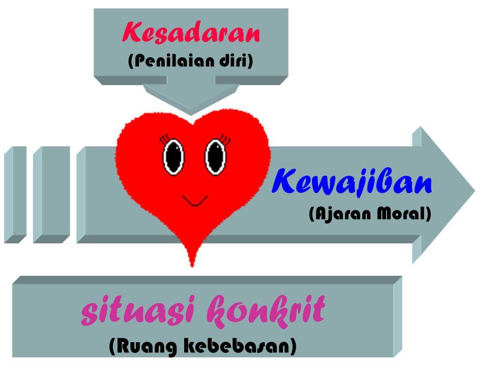 Kewajiban (Ajaran Moral) Kesadaran (Penilaian diri) situasi konkrit (Ruang kebebasan)