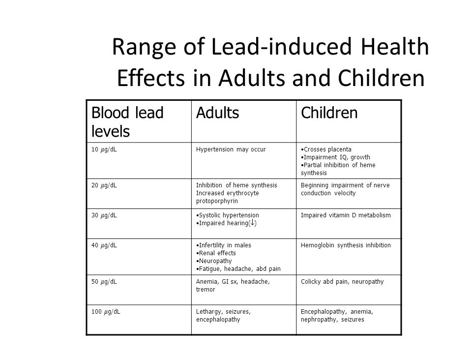 Blood lead levels AdultsChildren 10  g/dL Hypertension may occurCrosses placenta Impairment IQ, growth Partial inhibition of heme synthesis 20  g/dL Inhibition of heme synthesis Increased erythrocyte protoporphyrin Beginning impairment of nerve conduction velocity 30  g/dL Systolic hypertension Impaired hearing(  ) Impaired vitamin D metabolism 40  g/dL Infertility in males Renal effects Neuropathy Fatigue, headache, abd pain Hemoglobin synthesis inhibition 50  g/dL Anemia, GI sx, headache, tremor Colicky abd pain, neuropathy 100  g/dL Lethargy, seizures, encephalopathy Encephalopathy, anemia, nephropathy, seizures Range of Lead-induced Health Effects in Adults and Children