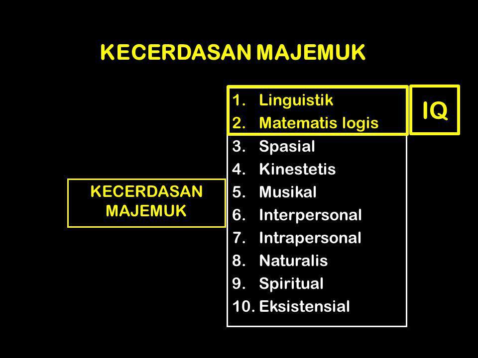 KECERDASAN MAJEMUK 1.Linguistik 2.Matematis logis 3.Spasial 4.Kinestetis 5.Musikal 6.Interpersonal 7.Intrapersonal 8.Naturalis 9.Spiritual 10.Eksisten