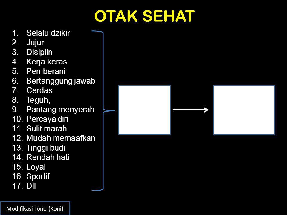PEMBANGUNAN KARAKTER BANGSA Bangsa Indonesia sebagai korban perang neokorteks yg memanfaatkan piranti pengelolaan negara (Pancasila, UUD'45, NKRI, dan Bhineka Tunggal Ika) telah membentuk model mental baru .