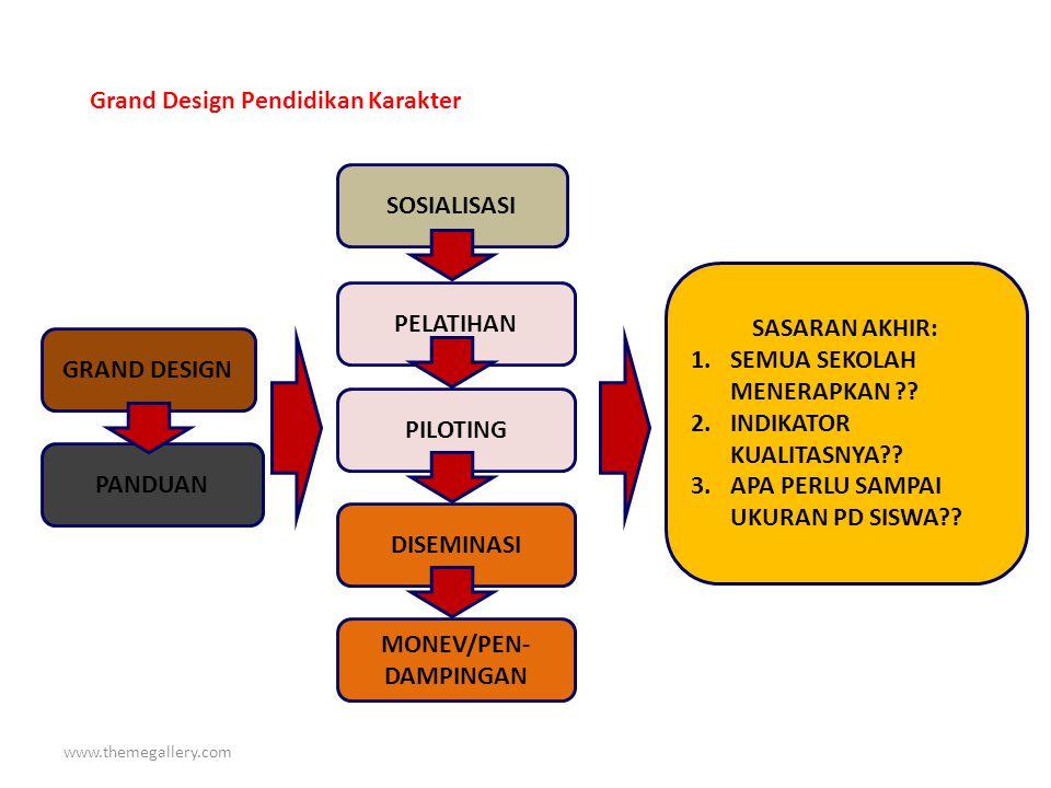 www.themegallery.com SASARAN AKHIR: 1.SEMUA SEKOLAH MENERAPKAN ?.