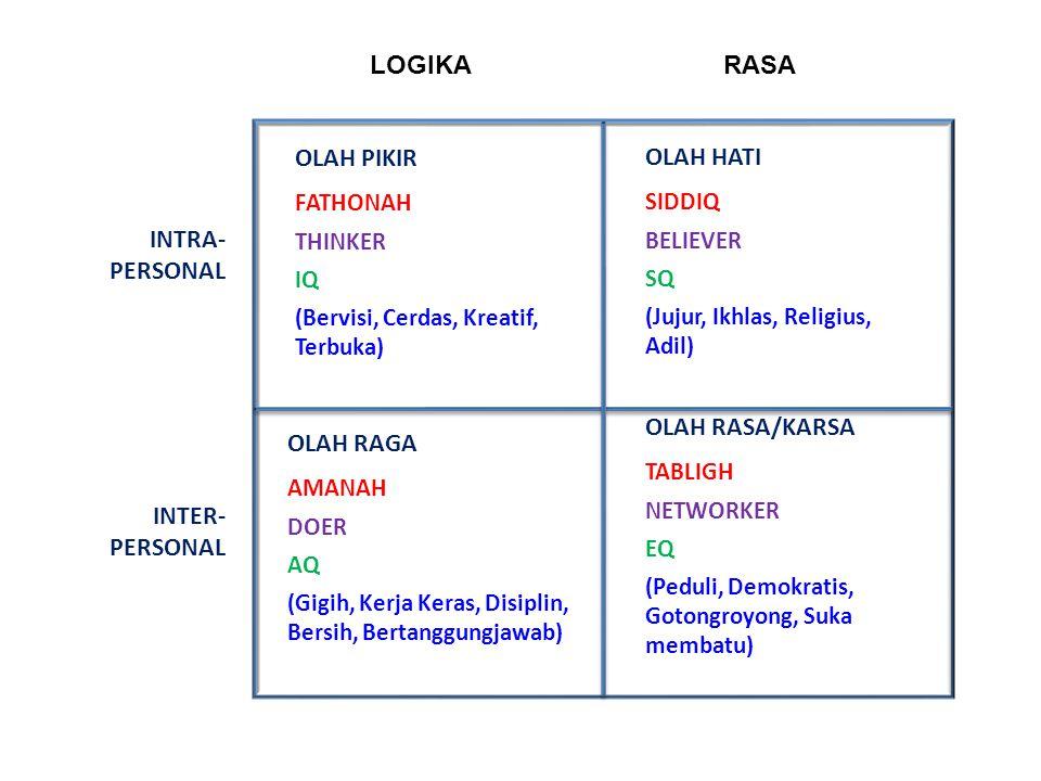 8 INTERVENSI HABITUASI Perilaku Berkarakter MASYA- RAKAT PROSES PEMBUDAYAAN DAN PEMBERDAYAAN Agama, Pancasila, UUD 1945, UU No.