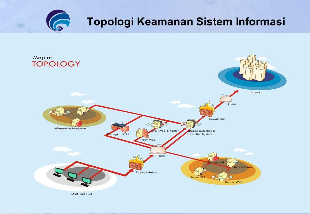 Topologi Keamanan Sistem Informasi