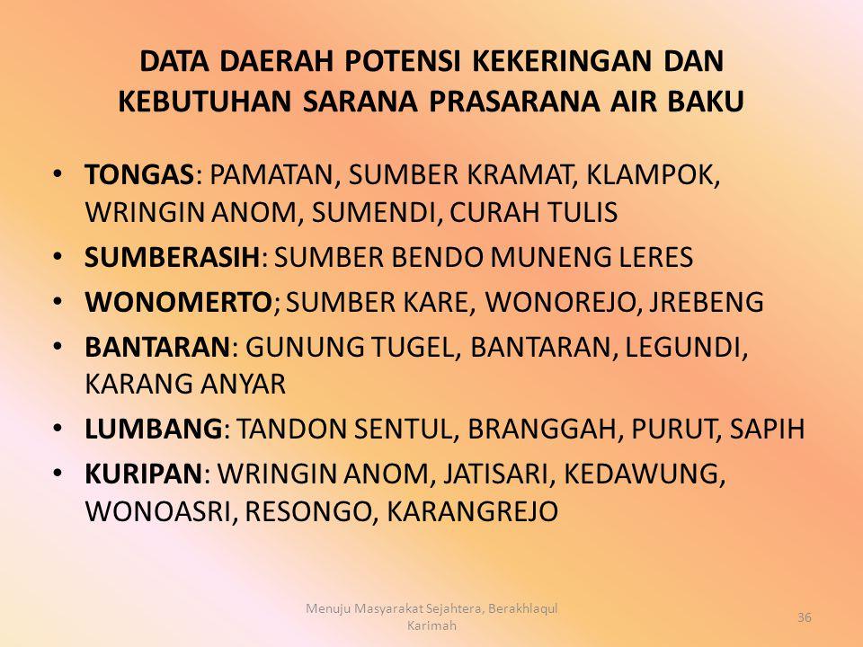DATA DAERAH POTENSI KEKERINGAN DAN KEBUTUHAN SARANA PRASARANA AIR BAKU TONGAS: PAMATAN, SUMBER KRAMAT, KLAMPOK, WRINGIN ANOM, SUMENDI, CURAH TULIS SUMBERASIH: SUMBER BENDO MUNENG LERES WONOMERTO; SUMBER KARE, WONOREJO, JREBENG BANTARAN: GUNUNG TUGEL, BANTARAN, LEGUNDI, KARANG ANYAR LUMBANG: TANDON SENTUL, BRANGGAH, PURUT, SAPIH KURIPAN: WRINGIN ANOM, JATISARI, KEDAWUNG, WONOASRI, RESONGO, KARANGREJO Menuju Masyarakat Sejahtera, Berakhlaqul Karimah 36
