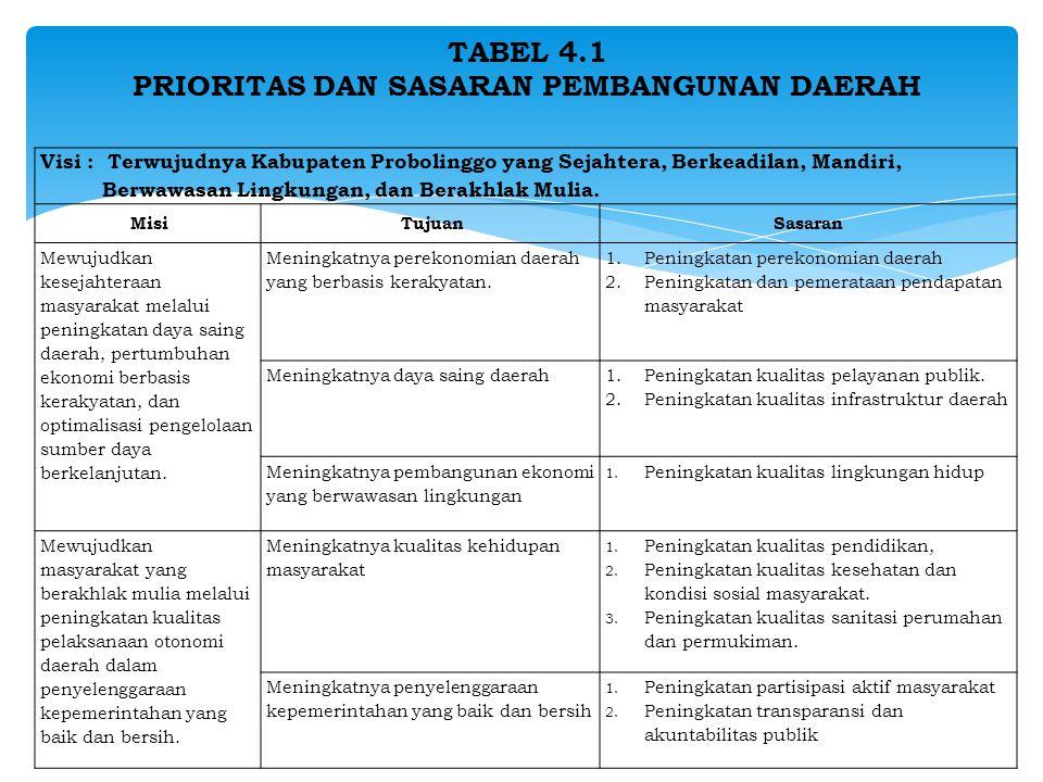 TABEL 4.1 PRIORITAS DAN SASARAN PEMBANGUNAN DAERAH Visi : Terwujudnya Kabupaten Probolinggo yang Sejahtera, Berkeadilan, Mandiri, Berwawasan Lingkungan, dan Berakhlak Mulia.
