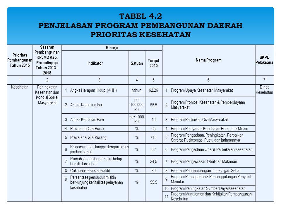 TABEL 4.2 PENJELASAN PROGRAM PEMBANGUNAN DAERAH PRIORITAS KESEHATAN Prioritas Pembangunan Tahun 2015 Sasaran Pembangunan RPJMD Kab.