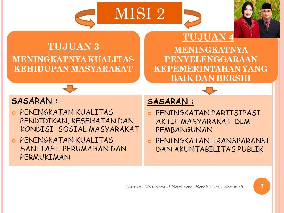 HATI PRO RAKYAT BANTUAN KREDIT MODAL KERJA (KMK), ANGGARAN: Rp 5 MILYAR/TH (PEMBIAYAAN /DAU/PERGULIRAN) SASARAN : KOPERASI/UKM (KLASTER III) BANTUAN PERMODALAN (HIBAH/DBHCHT) ANGGARAN : RP 2 MILYAR SASARAN: KELOMPOK/PAGUYUBAN/ SKPD PELAKSANA: DINKOP DAN UKM, DINAS PETERNAKAN, DINAS PERTANIAN Menuju Masyarakat Sejahtera, Berakhlaqul Karimah18