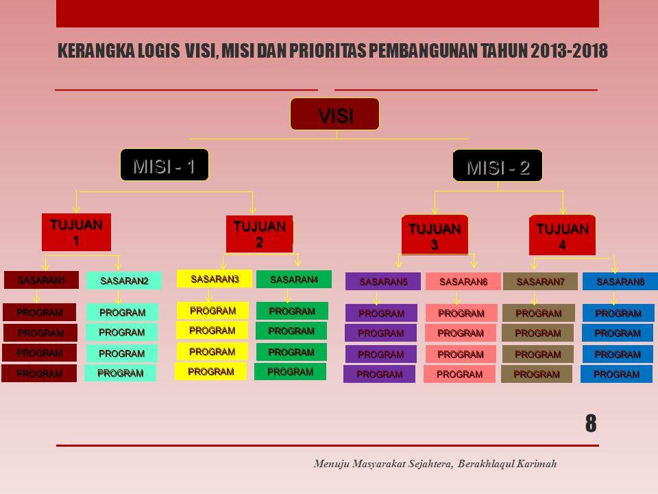 KERANGKA LOGIS VISI, MISI DAN PRIORITAS PEMBANGUNAN TAHUN 2013-2018 Menuju Masyarakat Sejahtera, Berakhlaqul Karimah 8 VISI MISI - 1 MISI - 2 TUJUAN 1 TUJUAN 2 TUJUAN 3 TUJUAN 4 SASARAN2 SASARAN1 PROGRAM PROGRAM PROGRAM PROGRAM PROGRAM PROGRAM PROGRAM PROGRAM SASARAN3 PROGRAM PROGRAM PROGRAM PROGRAM SASARAN4 PROGRAM PROGRAM PROGRAM PROGRAM SASARAN5 PROGRAM PROGRAM PROGRAM PROGRAM SASARAN6 PROGRAM PROGRAM PROGRAM PROGRAM SASARAN7 PROGRAM PROGRAM PROGRAM PROGRAM SASARAN8 PROGRAM PROGRAM PROGRAM PROGRAM
