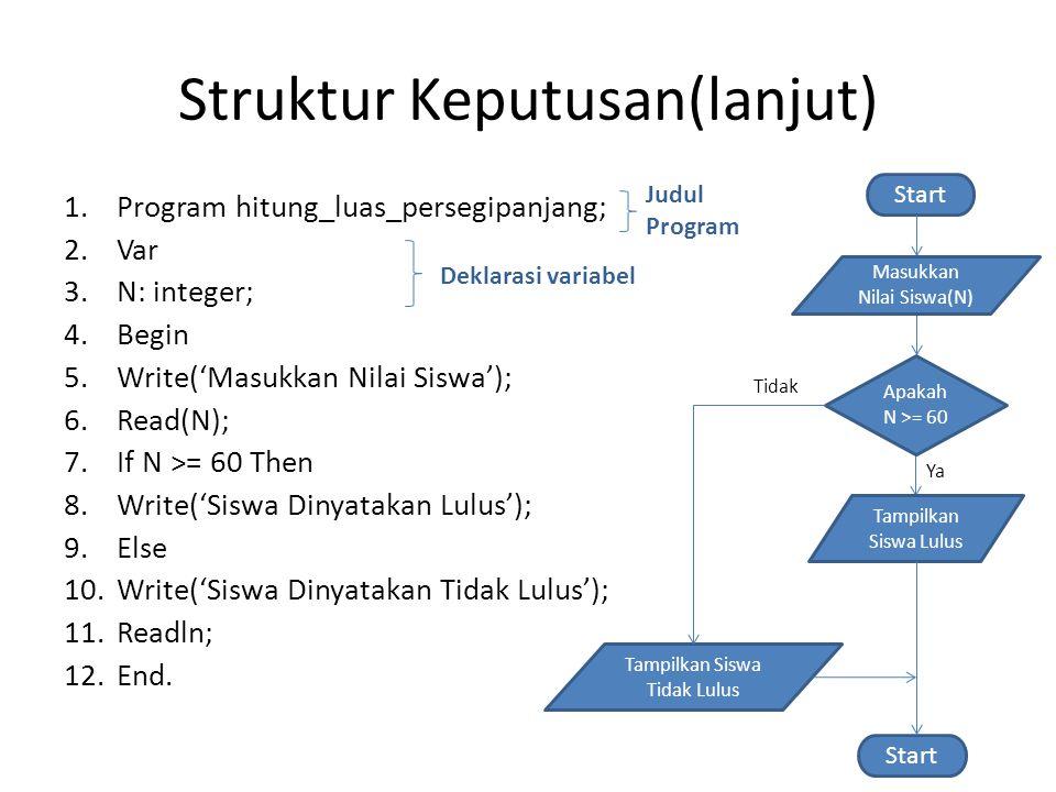 Struktur Keputusan(lanjut) 1.Program hitung_luas_persegipanjang; 2.Var 3.N: integer; 4.Begin 5.Write('Masukkan Nilai Siswa'); 6.Read(N); 7.If N >= 60 Then 8.Write('Siswa Dinyatakan Lulus'); 9.Else 10.Write('Siswa Dinyatakan Tidak Lulus'); 11.Readln; 12.End.