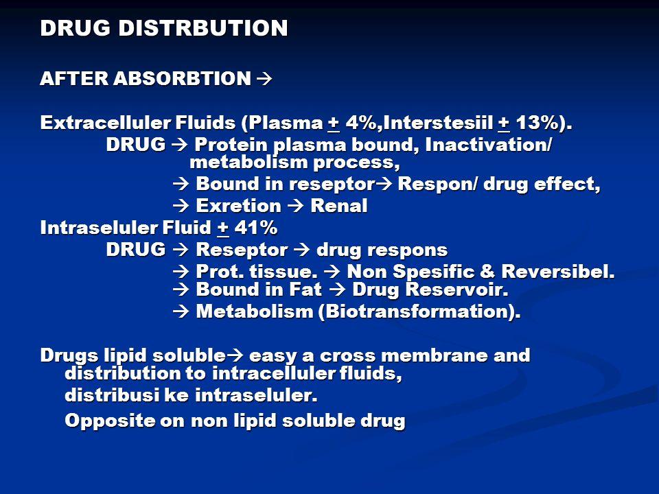 DRUG DISTRBUTION AFTER ABSORBTION  Extracelluler Fluids (Plasma + 4%,Interstesiil + 13%). DRUG  Protein plasma bound, Inactivation/ metabolism proce