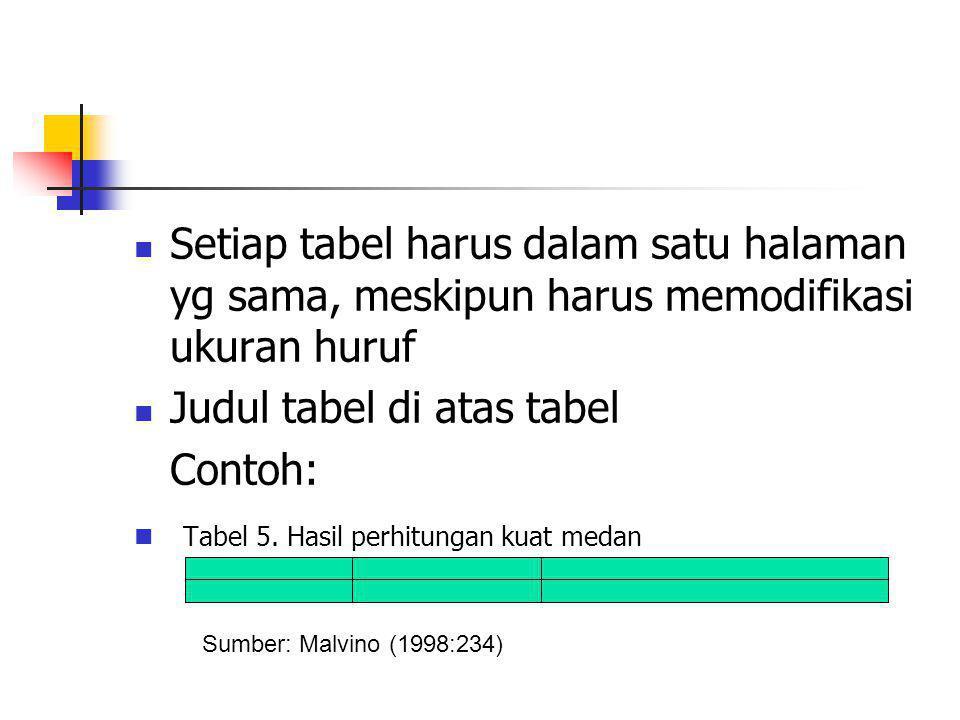 Setiap tabel harus dalam satu halaman yg sama, meskipun harus memodifikasi ukuran huruf Judul tabel di atas tabel Contoh: Tabel 5. Hasil perhitungan k