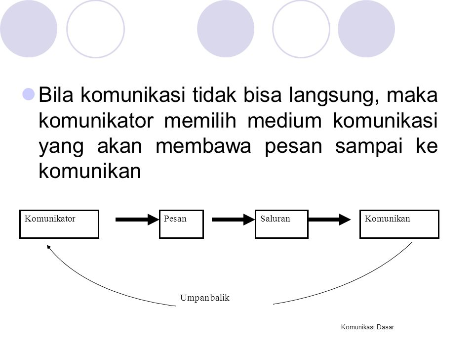 Komunikasi Dasar Bila komunikasi tidak bisa langsung, maka komunikator memilih medium komunikasi yang akan membawa pesan sampai ke komunikan KomunikatorPesanKomunikanSaluran Umpan balik