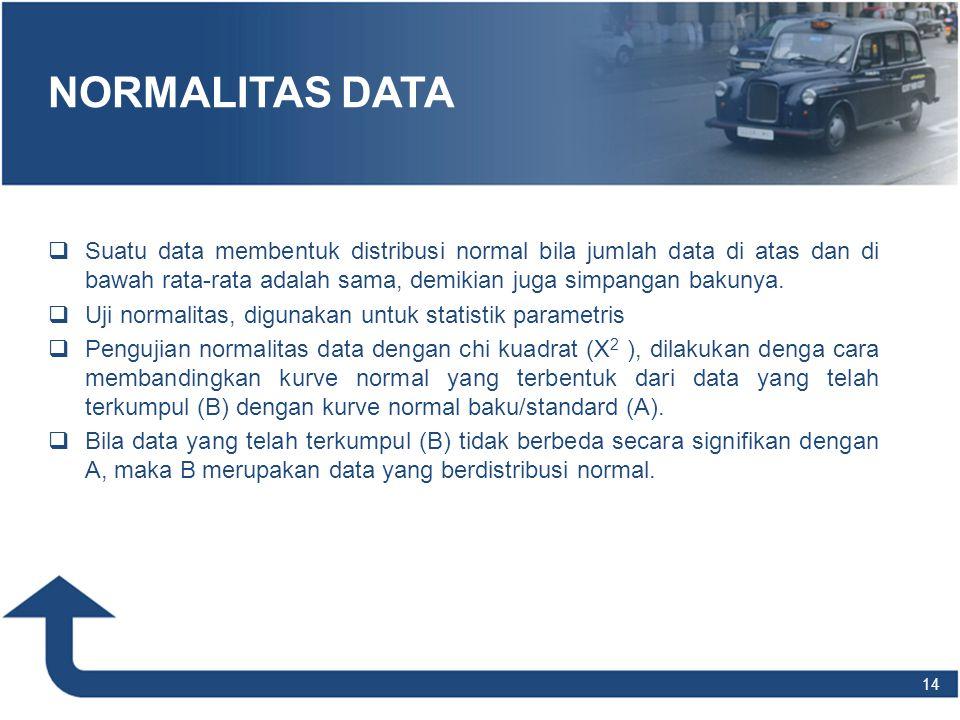 14 NORMALITAS DATA   Suatu data membentuk distribusi normal bila jumlah data di atas dan di bawah rata-rata adalah sama, demikian juga simpangan bak