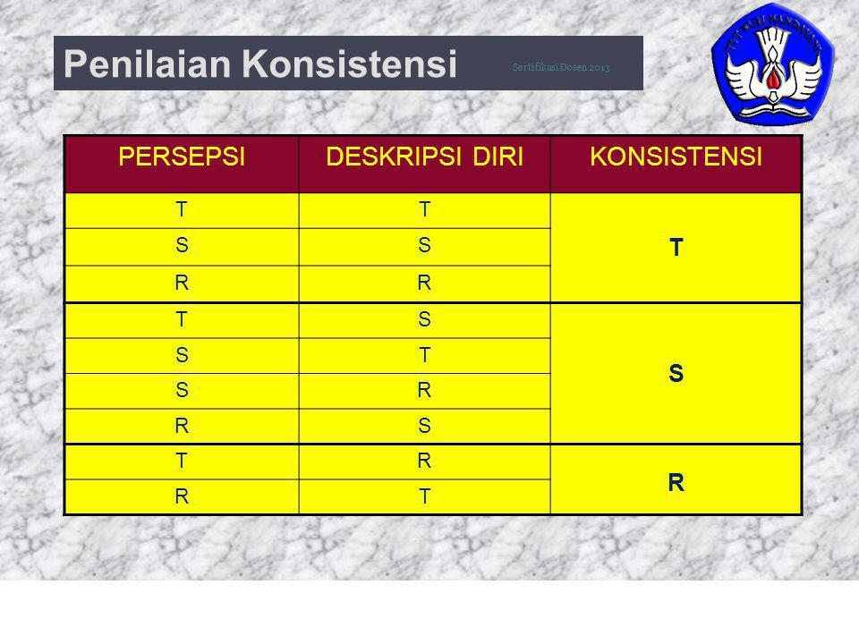 25 Penilaian Konsistensi PERSEPSIDESKRIPSI DIRIKONSISTENSI TT SS T RR TS S ST SR RS TR R RT Sertifikasi Dosen 2013