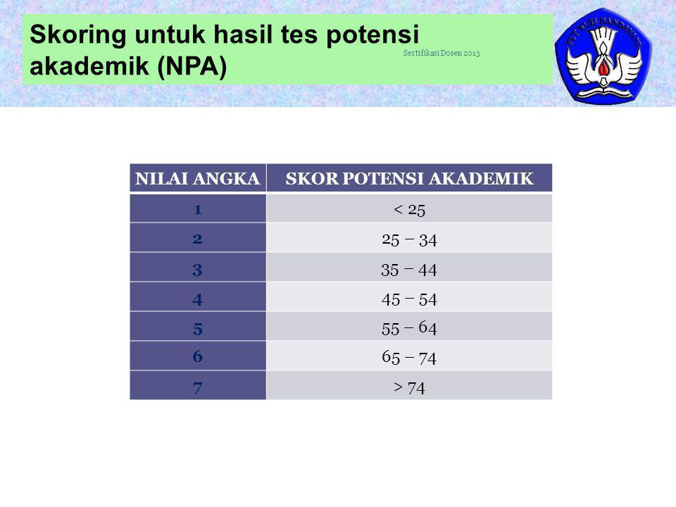 29 Skoring untuk hasil tes potensi akademik (NPA) Sertifikasi Dosen 2013 NILAI ANGKASKOR POTENSI AKADEMIK 1< 25 225 – 34 335 – 44 445 – 54 555 – 64 66