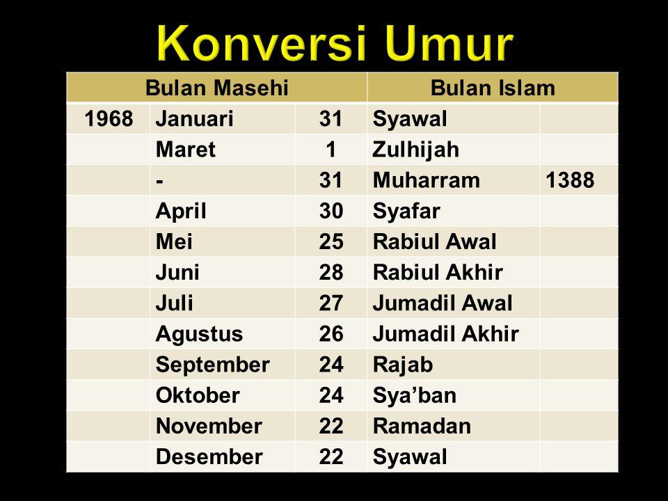 Bulan MasehiBulan Islam 1968Januari31Syawal Maret1Zulhijah -31Muharram1388 April30Syafar Mei25Rabiul Awal Juni28Rabiul Akhir Juli27Jumadil Awal Agustu