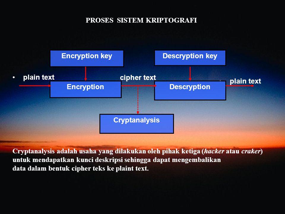 cipher text plain text Encryption key EncryptionDescryption Descryption key Cryptanalysis Cryptanalysis adalah usaha yang dilakukan oleh pihak ketiga