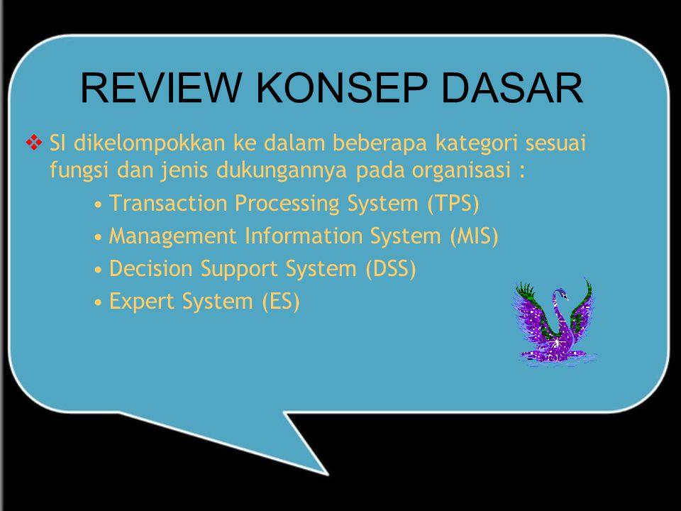 REVIEW KONSEP DASAR  SI dikelompokkan ke dalam beberapa kategori sesuai fungsi dan jenis dukungannya pada organisasi : Transaction Processing System (TPS) Management Information System (MIS) Decision Support System (DSS) Expert System (ES)
