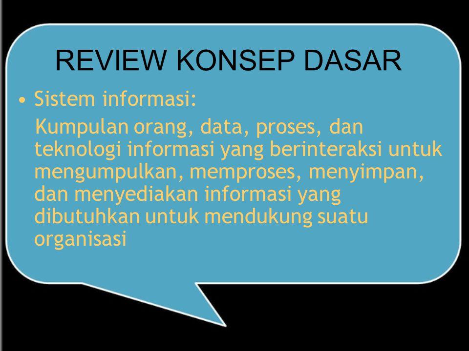 REVIEW KONSEP DASAR Sistem informasi: Kumpulan orang, data, proses, dan teknologi informasi yang berinteraksi untuk mengumpulkan, memproses, menyimpan