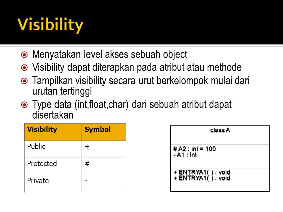  Menyatakan level akses sebuah object  Visibility dapat diterapkan pada atribut atau methode  Tampilkan visibility secara urut berkelompok mulai da