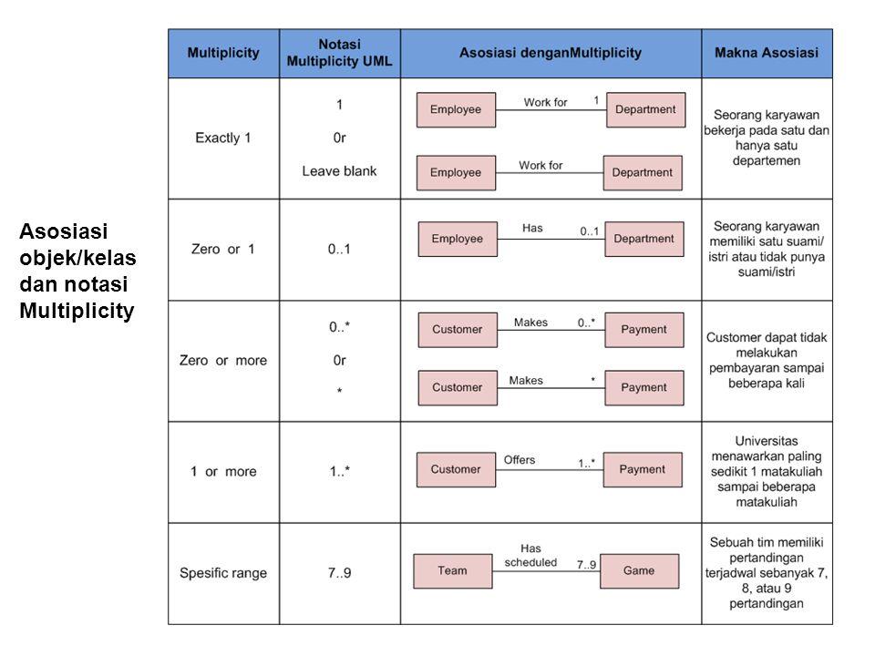 Asosiasi objek/kelas dan notasi Multiplicity