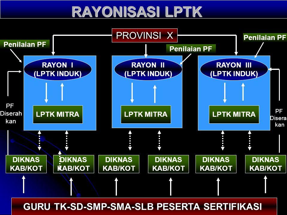 b. Melakukan koordinasi dengan Rayon LPTK Penyelenggara Sertifikasi terutama berkaitan dengan pengiriman dokumen portofolio dan tindak lanjut hasil pe
