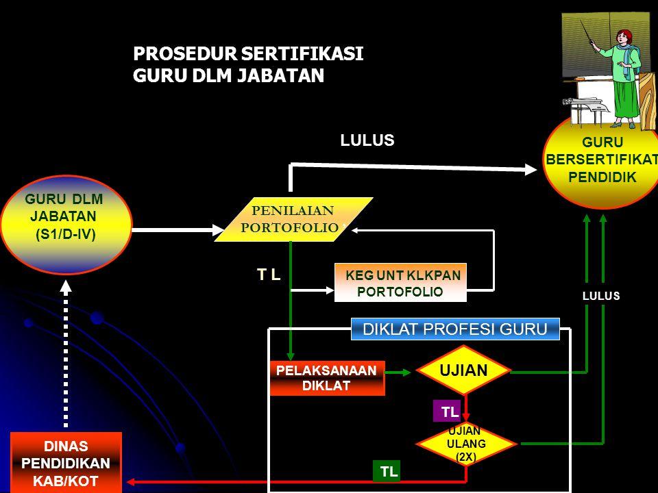 GURU DLM JABATAN (S1/D-IV) UJIAN ULANG (2X) UJIAN GURU BERSERTIFIKAT PENDIDIK PELAKSANAAN DIKLAT PROSEDUR SERTIFIKASI GURU DLM JABATAN PENILAIAN PORTOFOLIO ' LULUS T L KEG UNT KLKPAN PORTOFOLIO TL LULUS TL DINAS PENDIDIKAN KAB/KOT DIKLAT PROFESI GURU