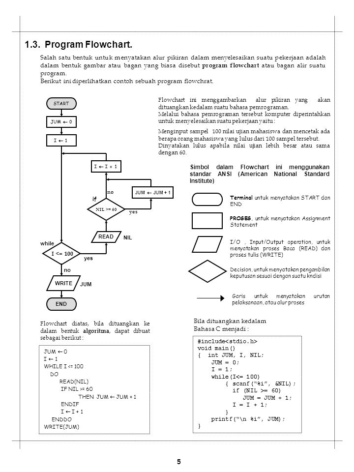 1.3.Program Flowchart.