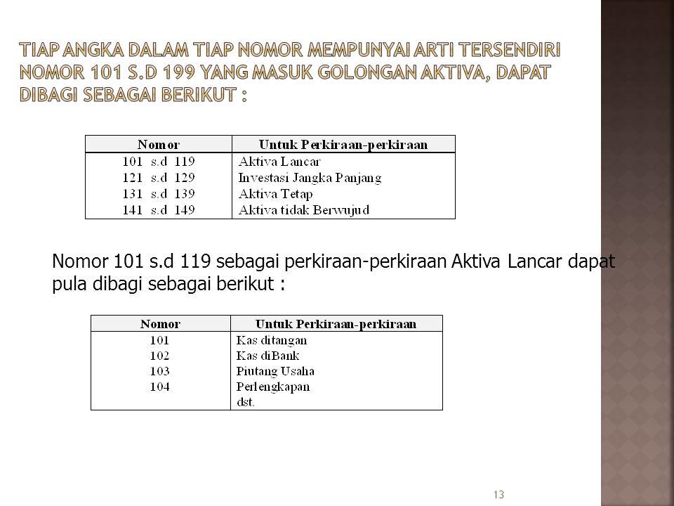 13 Nomor 101 s.d 119 sebagai perkiraan-perkiraan Aktiva Lancar dapat pula dibagi sebagai berikut :