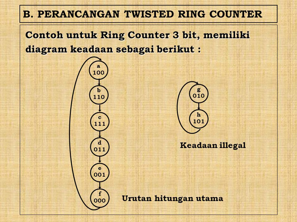 B. PERANCANGAN TWISTED RING COUNTER Contoh untuk Ring Counter 3 bit, memiliki diagram keadaan sebagai berikut : a 100 b 110 c 111 d 011 e 001 f 000 g
