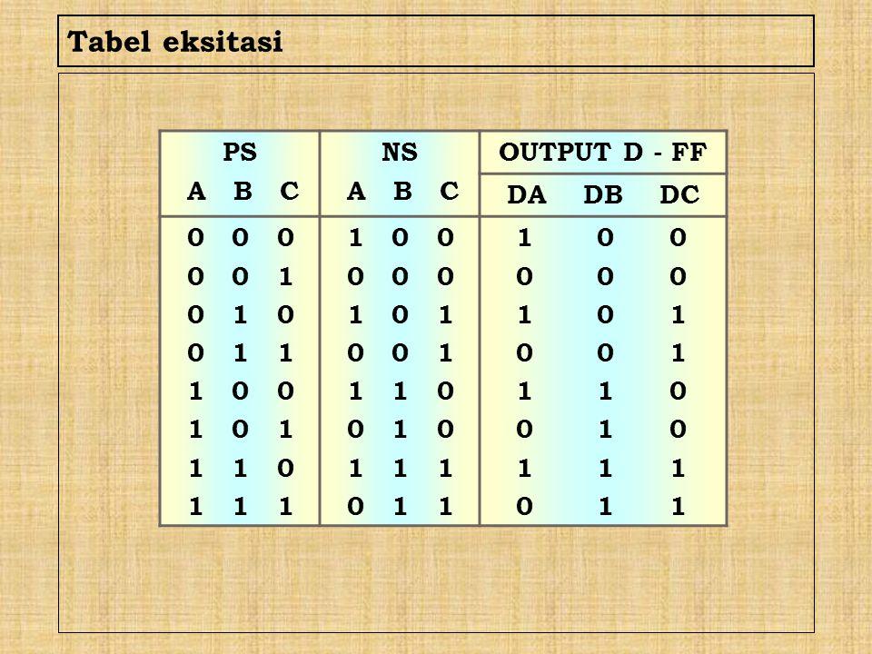 Tabel eksitasi PS A B C NS A B C OUTPUT D - FF DA DB DC 0 0 0 0 0 1 0 1 0 0 1 1 1 0 0 1 0 1 1 1 0 1 1 1 1 0 0 0 0 0 1 0 1 0 0 1 1 1 0 0 1 0 1 1 1 0 1
