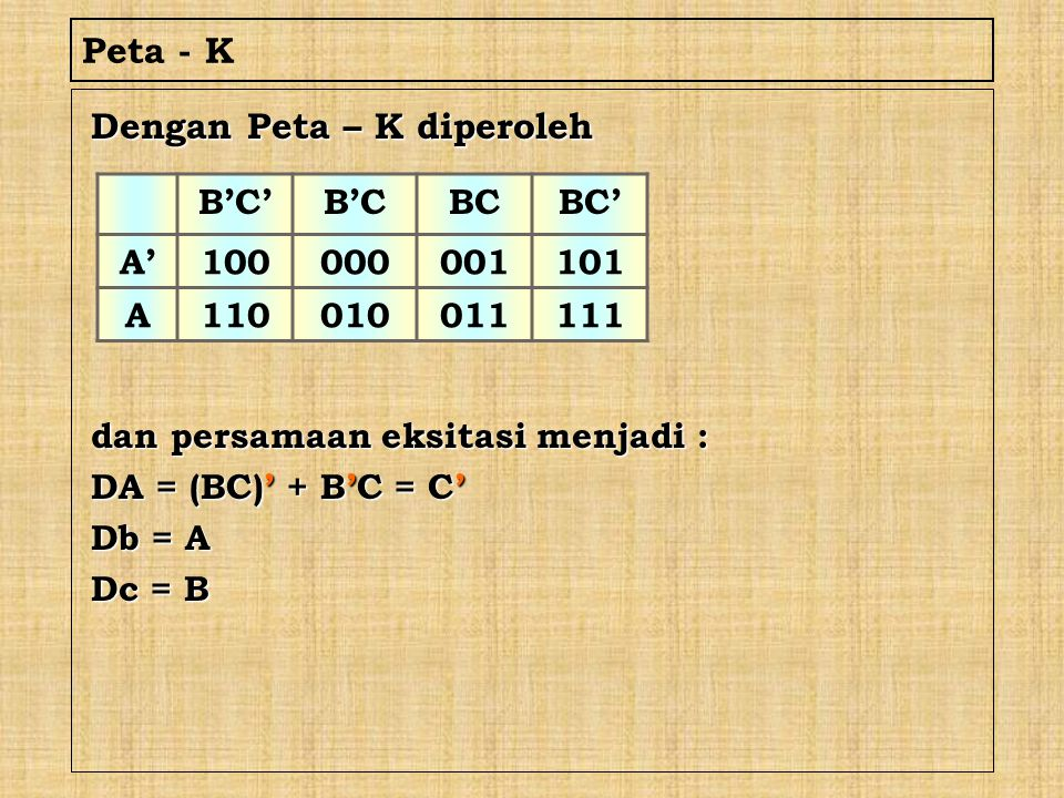 Peta - K Dengan Peta – K diperoleh dan persamaan eksitasi menjadi : DA = (BC)' + B'C = C' Db = A Dc = B B'C'B'CBCBC' A'100000001101 A110010011111