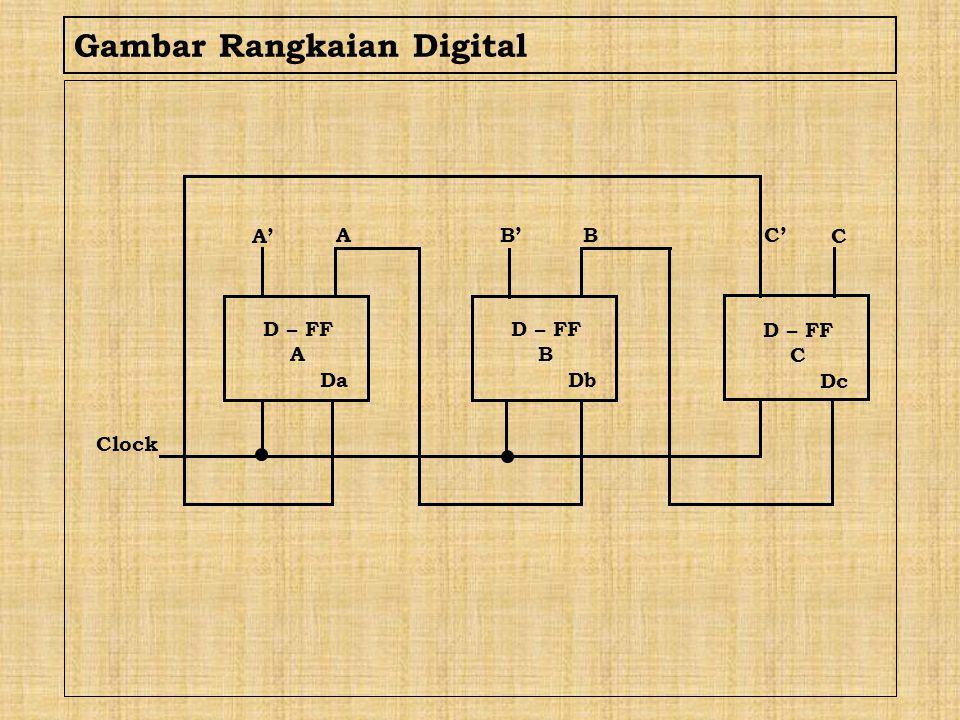 Gambar Rangkaian Digital D – FF A Da D – FF B Db D – FF C Dc A' A B'B C C' Clock