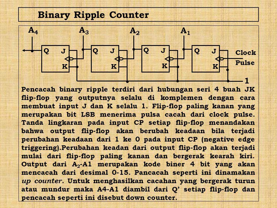 Binary Ripple Counter 1 Clock Pulse Pencacah binary ripple terdiri dari hubungan seri 4 buah JK flip-flop yang outputnya selalu di komplemen dengan ca