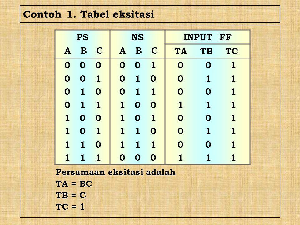 Contoh 1. Tabel eksitasi Persamaan eksitasi adalah TA = BC TB = C TC = 1 PS A B C NS A B C INPUT FF TA TB TC 0 0 0 0 0 1 0 1 0 0 1 1 1 0 0 1 0 1 1 1 0