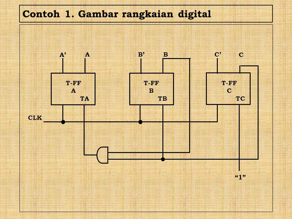 """Contoh 1. Gambar rangkaian digital T-FF A TA A' A B'B C C' T-FF C TC T-FF B TB CLK """"1"""""""