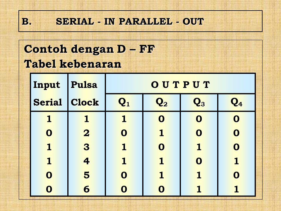 B.SERIAL - IN PARALLEL - OUT Contoh dengan D – FF Tabel kebenaran Input Serial Pulsa Clock O U T P U T Q1Q1Q1Q1 Q2Q2Q2Q2 Q3Q3Q3Q3 Q4Q4Q4Q4 10110012345