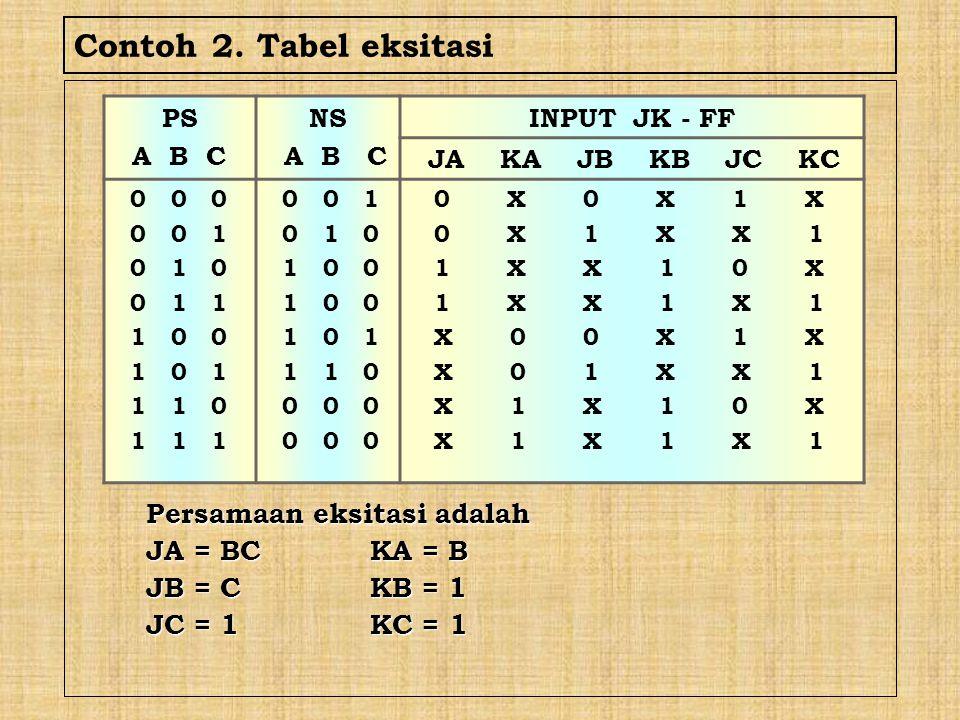 Contoh 2. Tabel eksitasi Persamaan eksitasi adalah JA = BCKA = B JB = CKB = 1 JC = 1KC = 1 PS A B C NS A B C INPUT JK - FF JA KA JB KB JC KC 0 0 0 0 0