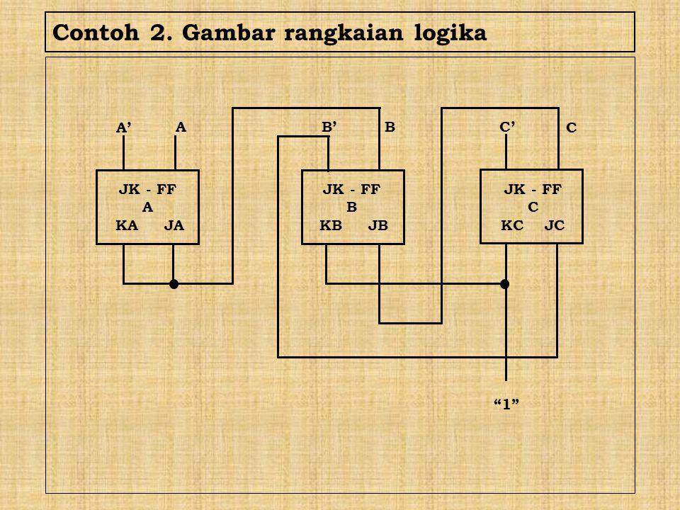 """Contoh 2. Gambar rangkaian logika JK - FF A KA JA A' A B'B C C' """"1"""" JK - FF B KB JB JK - FF C KC JC"""