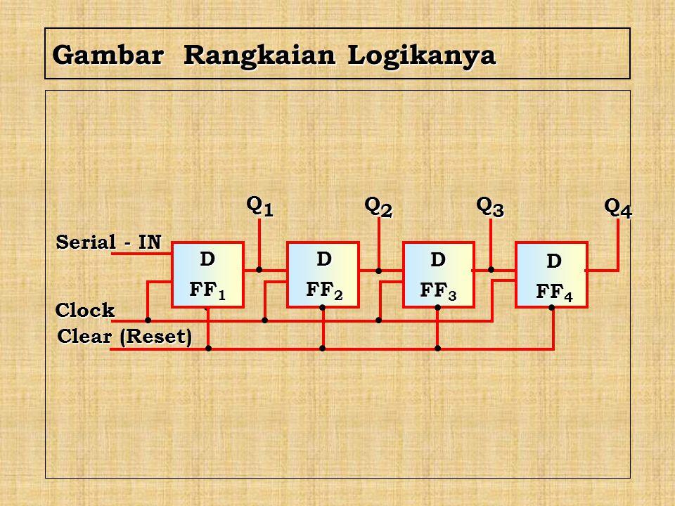 Q1Q1Q1Q1 SerialOut Clock Data Clock C.PARALLEL – IN SERIAL - OUT Contoh dengan D - FF A BC D D1D1D1D1 D 2 Q 2 D 3 Q 3 D4D4D4D4 Cara Kerja