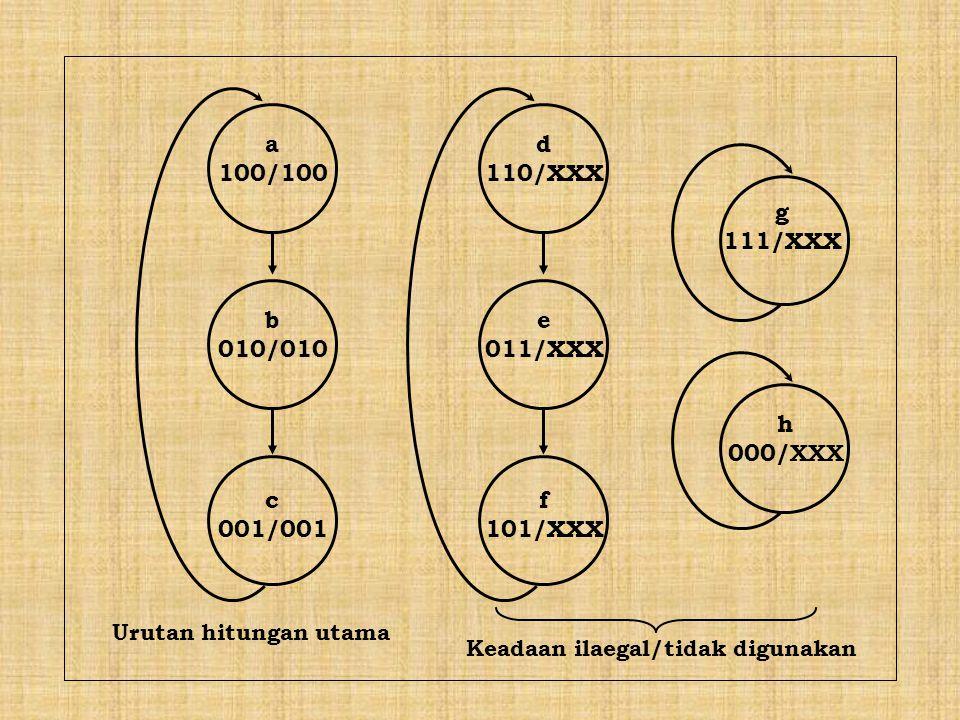 a 100/100 b 010/010 c 001/001 d 110/XXX e 011/XXX f 101/XXX h 000/ XXX g 111/XXX Urutan hitungan utama Keadaan ilaegal/tidak digunakan