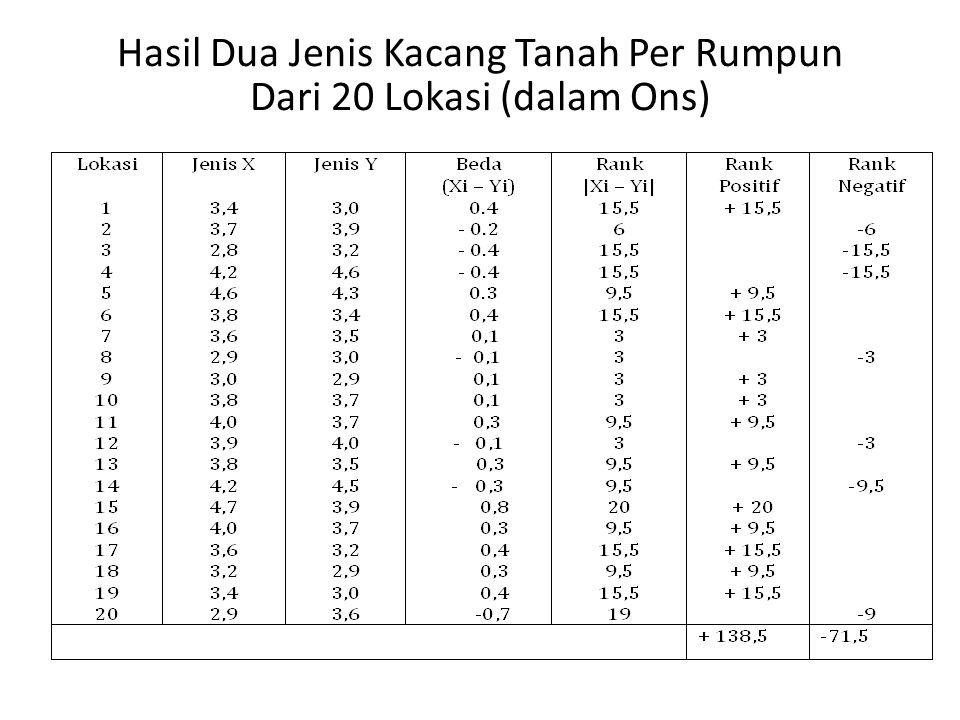 Hasil analisis: Dari perhitungan jumlah nomor urut yang bertanda + dan yang bertanda –  diperoleh jumlah yang harga mutlaknya paling kecil  yaitu – 71,5, sehingga Jhitung = 71,5.