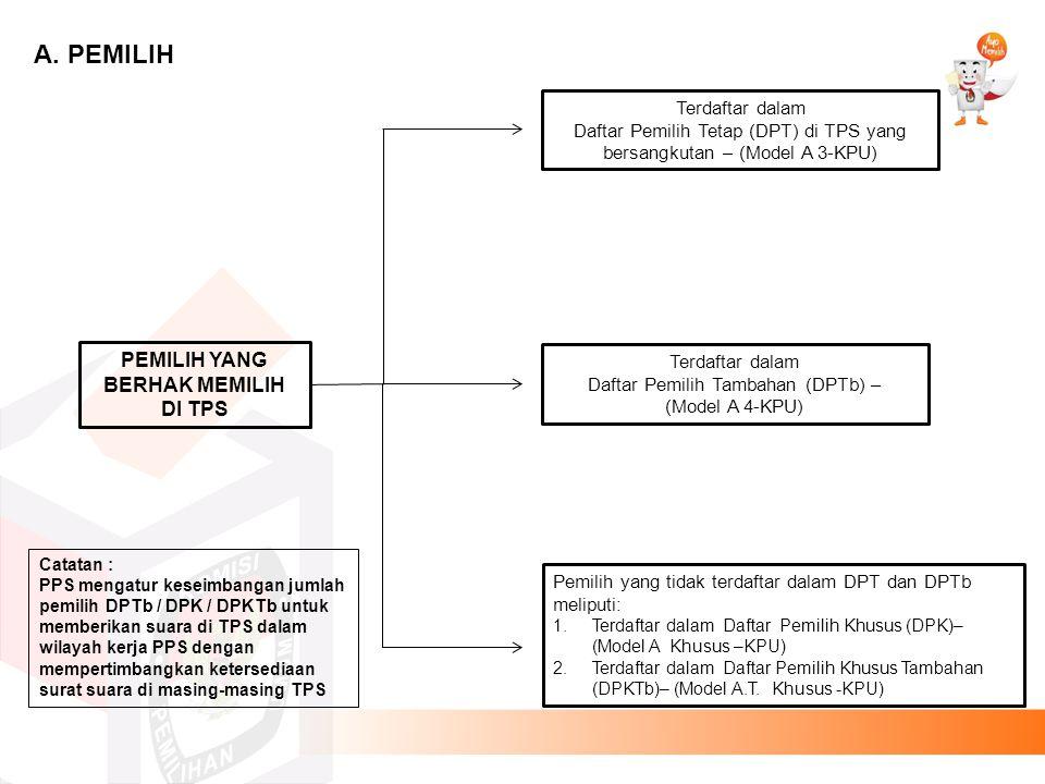 Terdaftar dalam Daftar Pemilih Tetap (DPT) di TPS yang bersangkutan – (Model A 3-KPU) Terdaftar dalam Daftar Pemilih Tambahan (DPTb) – (Model A 4-KPU)