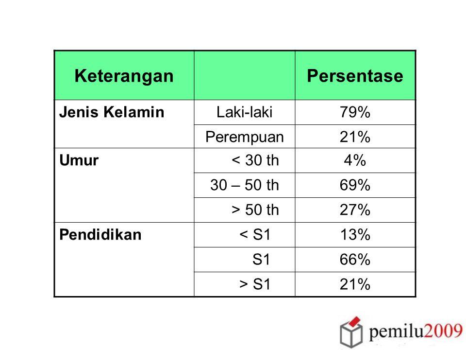 KeteranganPersentase Jenis KelaminLaki-laki79% Perempuan21% Umur < 30 th4% 30 – 50 th69% > 50 th27% Pendidikan < S113% S166% > S121%