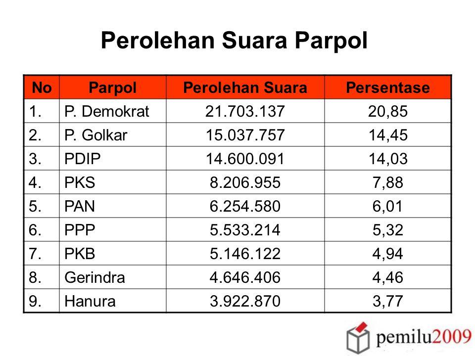 Caleg DPRD Jateng pada Pemilu 2009 Parpol yang tdk penuhi kuota 30% perempuan di setiap DP: 18 Parpol JUMLAH CALON : 1.344, JML CALEG PEREMPUAN : 455 (33,9%) BARNAS PKPI PAN PKB PPI PNI PDP PDK P.
